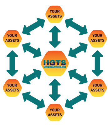 Asset Management and Integration